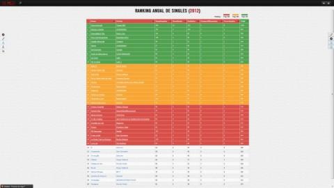 Ganhe mais exposição através dos rankings!